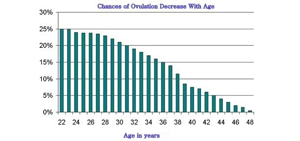 womans fertility as she ages
